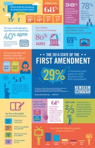 2014 State of the First Amendment survey findings