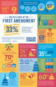 State of the First Amendment 2015