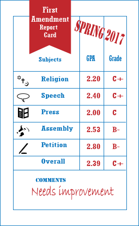 First Amendment Report Card