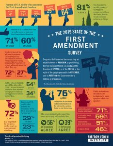 2019 State of the First Amendment Survey